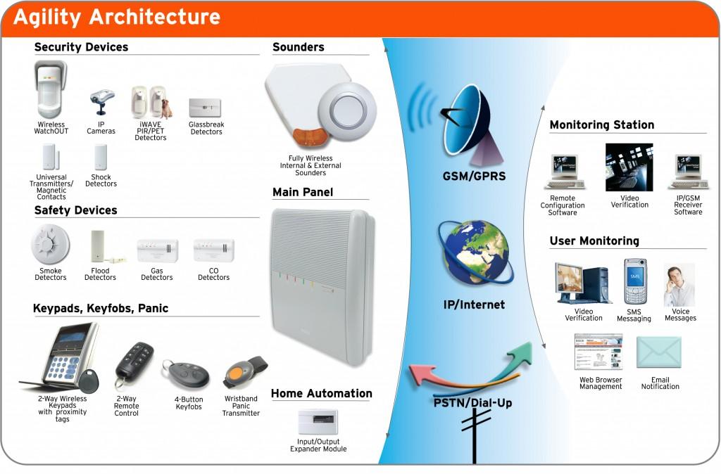 module gsm ip